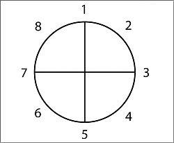 Dan Harmon - Story Circle - Story Structure